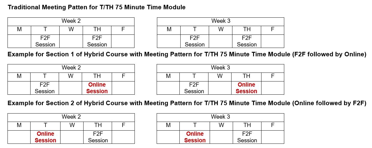 meeting patterns